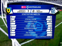 Zawisza Bydgoszcz - Lech Poznań 1:0