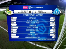 GKS Bełchatów - Ruch Chorzów 0:1