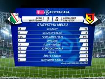 Legia Warszawa - Jagiellonia Białystok 1:0