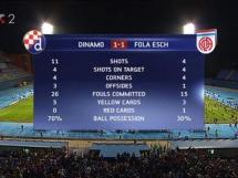 Dinamo Zagrzeb 1:1 Fola