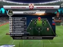 FK Krasnodar 1:1 Urał Jekaterynburg