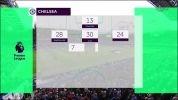Chelsea Londyn - Arsenal Londyn 0:0