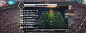 FK Krasnodar 0:2 Zenit St. Petersburg