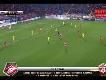 FK Rostov 2:2 Spartak Moskwa