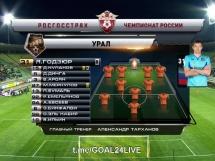 Andżi Machaczkała 0:1 Urał Jekaterynburg