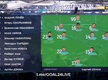 Zenit St. Petersburg 1:0 Arsenal Tula