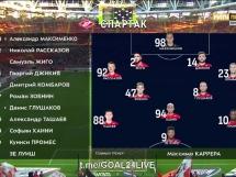 Spartak Moskwa 1:0 Andżi Machaczkała