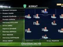 Achmat Grozny 1:1 Rubin Kazan