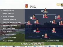 FC Ufa 0:2 Zenit St. Petersburg