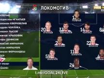 Lokomotiw Moskwa 1:1 Dynamo Moskwa