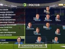 Urał Jekaterynburg 1:1 FK Rostov