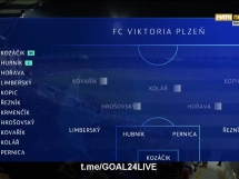 Viktoria Pilzno 2:2 CSKA Moskwa