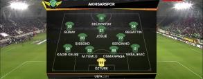 Akhisar Belediye 0:1 FK Krasnodar