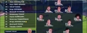 Arsenal Tula - Rubin Kazan