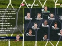Jenisej 2:3 Spartak Moskwa