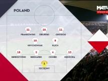 Portugalia 1:1 Polska