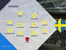 Szwecja 2:0 Rosja
