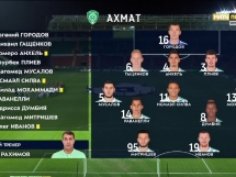 Achmat Grozny 0:2 CSKA Moskwa