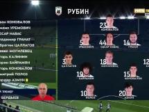 Andżi Machaczkała 1:1 Rubin Kazan