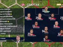Spartak Moskwa 3:1 Krylja Sowietow Samara