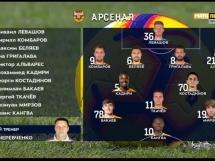Arsenal Tula 4:2 Zenit St. Petersburg