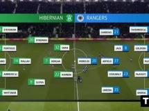 Hibernian 0:0 Rangers