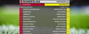 FC Nurnberg 0:0 Borussia Dortmund