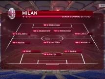 Lazio Rzym 0:0 AC Milan