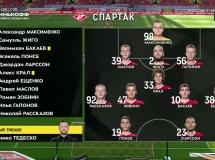Spartak Moskwa 0:0 FC Ufa