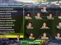 Samara 0:0 FK Rostov