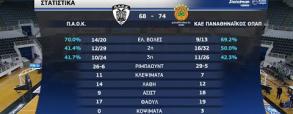 PAOK Saloniki 0:2 Panathinaikos Ateny