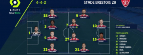 Montpellier 0:0 Brest
