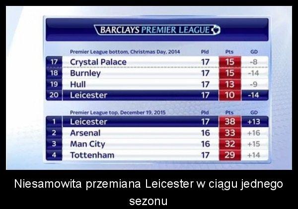 Leicester teraz i kiedyś